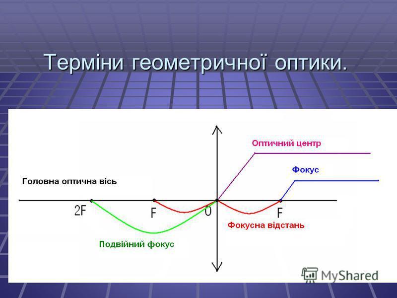 Терміни геометричної оптики.