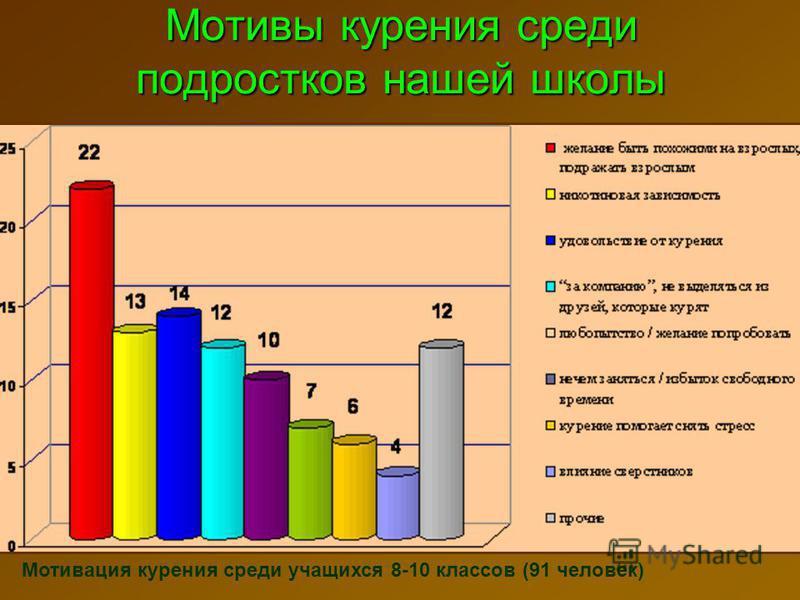 Мотивы курения среди подростков нашей школы Мотивация курения среди учащихся 8-10 классов (91 человек)