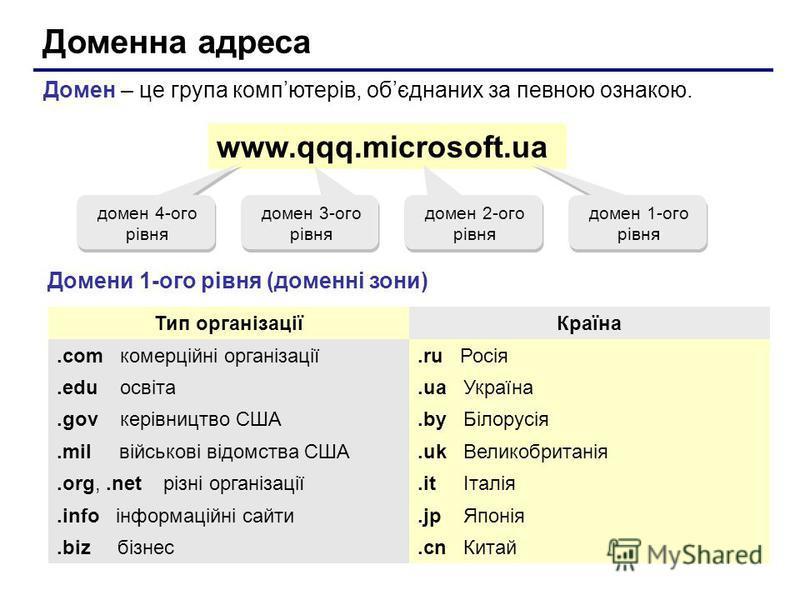Доменна адреса Домен – це група компютерiв, обєднаних за певною ознакою. www.qqq.microsoft.ua домен 1-ого рівня домен 2-ого рівня домен 3-ого рівня домен 4-ого рівня Домени 1-ого рівня (доменні зони) Тип організаціїКраїна.com комерційні організації.r