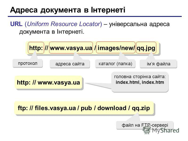 Адреса документа в Інтернеті URL (Uniform Resource Locator) – універсальна адреса документа в Інтернеті. http: // www.vasya.ua / images/new/ qq.jpg адреса сайта каталог (папка) iмя файла http: // www.vasya.ua гoлoвна сторінка сайта: index.html, index
