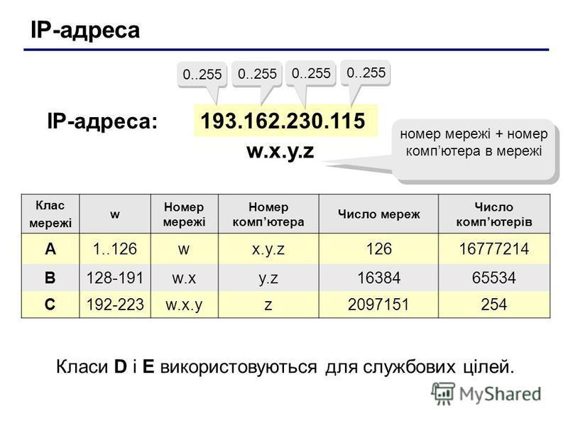 IP-адреса 193.162.230.115 0..255 IP-адреса: w.x.y.zw.x.y.z номер мережі + номер компютера в мережі Клас мережі w Номер мережі Номер компютера Число мереж Число компютерiв A1..126wx.y.z12616777214 B128-191w.xy.z1638465534 C192-223w.x.yz2097151254 Клас