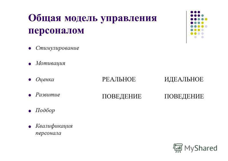Общая модель управления персоналом Стимулирование Мотивация Оценка Развитие Подбор Квалификация персонала РЕАЛЬНОЕ ПОВЕДЕНИЕ ИДЕАЛЬНОЕ ПОВЕДЕНИЕ