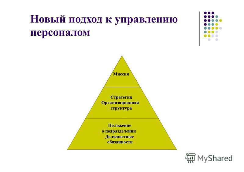 Новый подход к управлению персоналом Миссия Стратегия Организационная структура Положение о подразделении Должностные обязанности