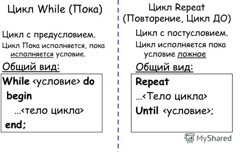 Цикл While (Пока) Цикл с предусловием. Цикл Пока исполняется, пока исполняется условие. Общий вид: Whiledo While do begin begin … end; Цикл с постусловием. Цикл исполняется пока условие ложное Общий вид:Repeat … Until Until ; Цикл Repeat (Повторение,