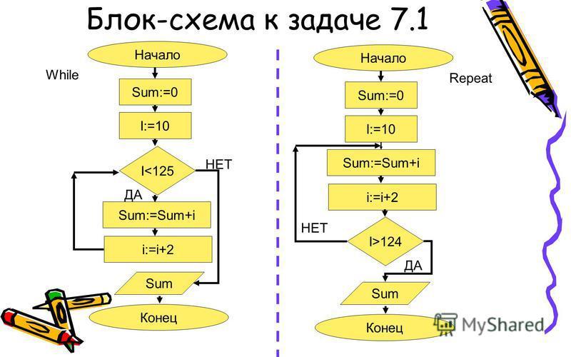 Блок-схема к задаче 7.1 Начало Sum:=0 I:=10 I<125 Sum:=Sum+i i:=i+2 Sum Конец ДА НЕТ While Начало Sum:=0 I:=10 I>124 Sum:=Sum+i i:=i+2 Sum Конец ДА НЕТ Repeat
