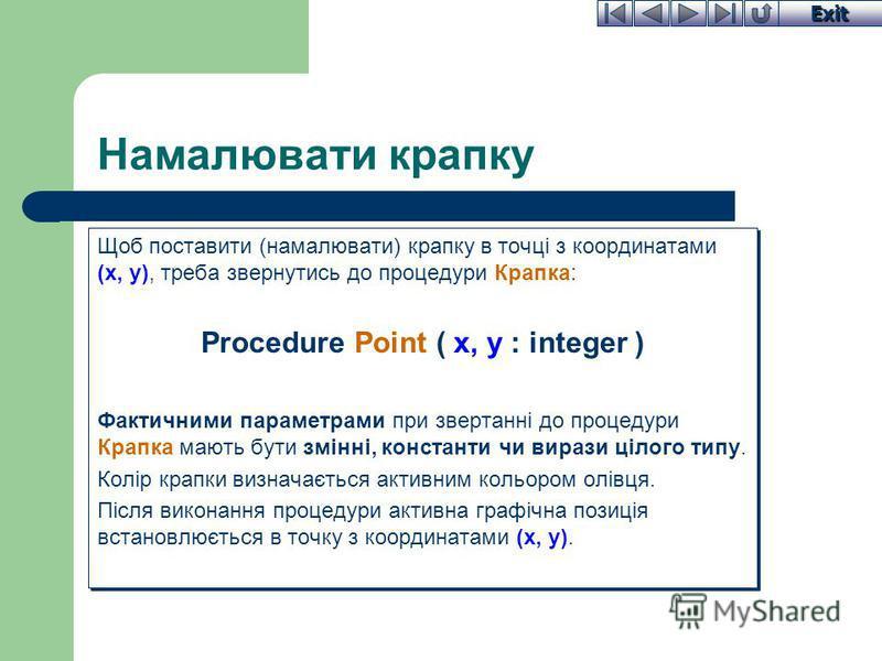 Exit Намалювати крапку Щоб поставити (намалювати) крапку в точці з координатами (x, y), треба звернутись до процедури Крапка: Procedure Point ( x, y : integer ) Фактичними параметрами при звертанні до процедури Крапка мають бути змінні, константи чи