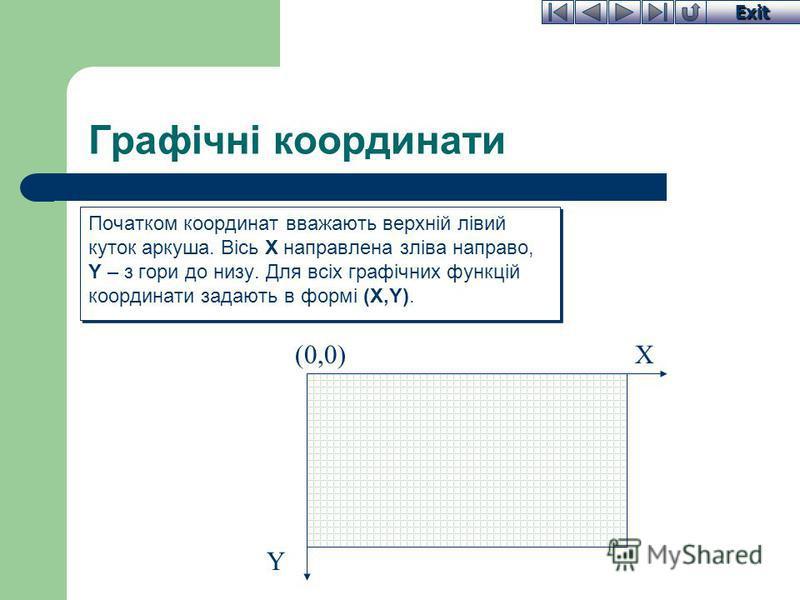Exit Графічні координати Початком координат вважають верхній лівий куток аркуша. Вісь Х направлена зліва направо, Y – з гори до низу. Для всіх графічних функцій координати задають в формі (X,Y). (0,0)X Y