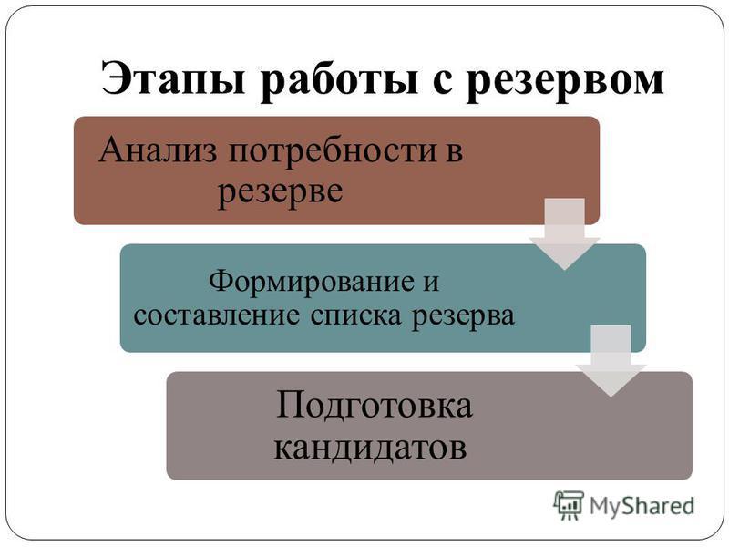 Этапы работы с резервом Анализ потребности в резерве Формирование и составление списка резерва Подготовка кандидатов