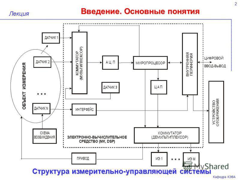 Введение. Основные понятия 2 Кафедра КЭВА Лекция Структура измерительно-управляющей системы