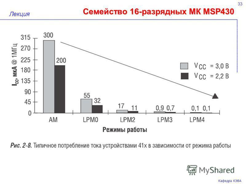 Семейство 16-разрядных МК MSP430 33 Кафедра КЭВА Лекция