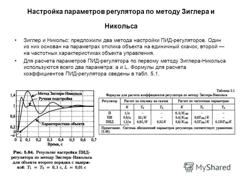 Настройка параметров регулятора по методу Зиглера и Никольса Зиглер и Никольс: предложили два метода настройки ПИД-регуляторов. Один из них основан на параметрах отклика объекта на единичный скачок, второй на частотных характеристиках объекта управле