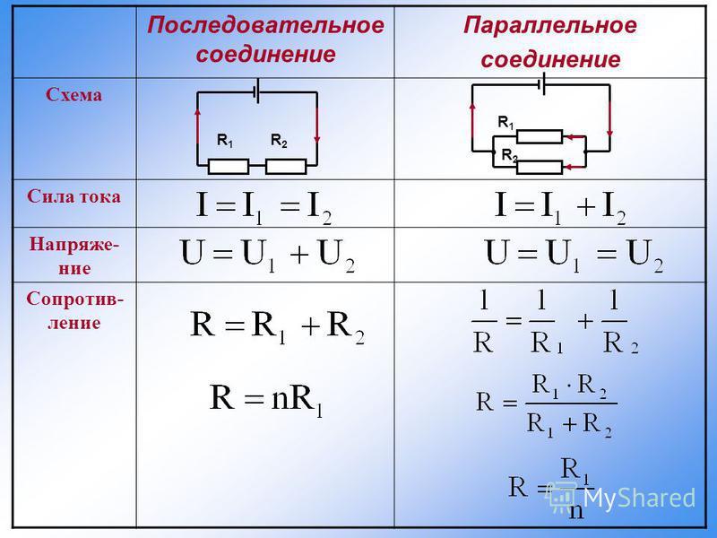 Последовательное соединение Параллельное соединение Схема Сила тока Напряже- ние Сопротив- ление R1R1 R2R2 R2R2 R1R1