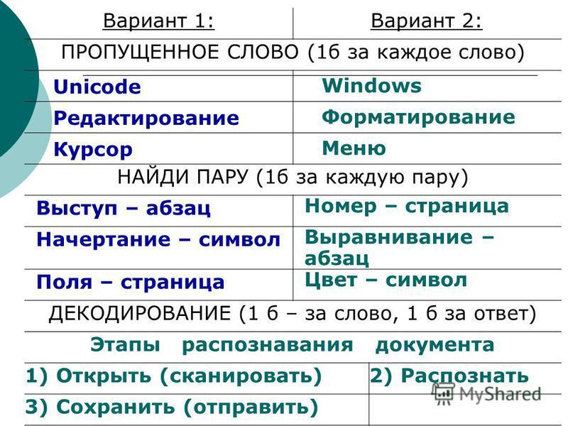 Вариант 1:Вариант 2: ПРОПУЩЕННОЕ СЛОВО (1 б за каждое слово) Unicode Windows Редактирование Форматирование Курсор Меню НАЙДИ ПАРУ (1 б за каждую пару) Выступ – абзац Номер – страница Начертание – символ Выравнивание – абзац Поля – страница Цвет – сим