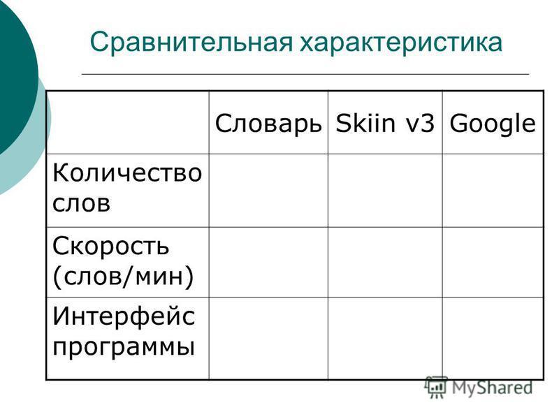 Сравнительная характеристика СловарьSkiin v3Google Количество слов Скорость (слов/мин) Интерфейс программы