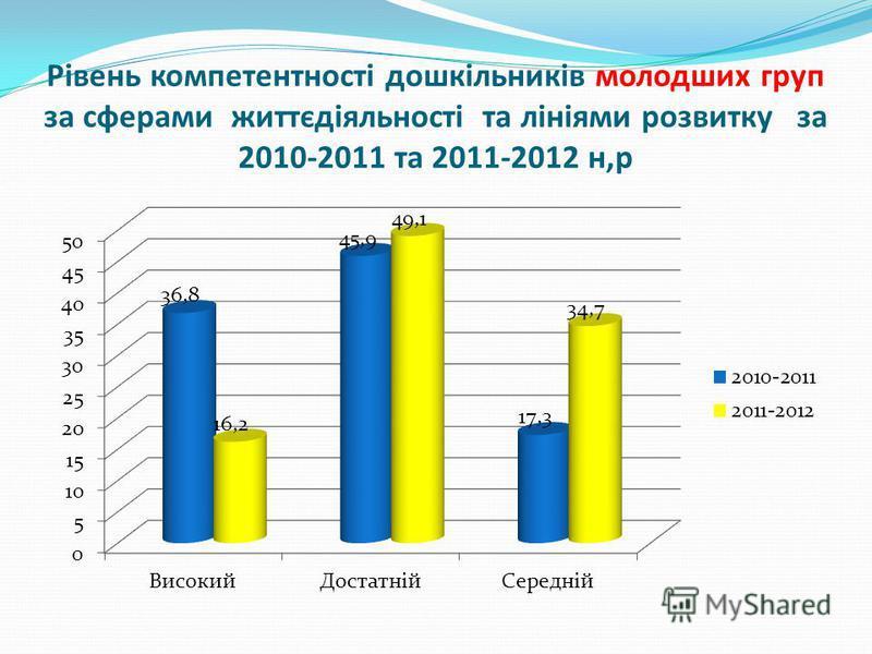 Рівень компетентності дошкільників молодших груп за сферами життєдіяльності та лініями розвитку за 2010-2011 та 2011-2012 н,р