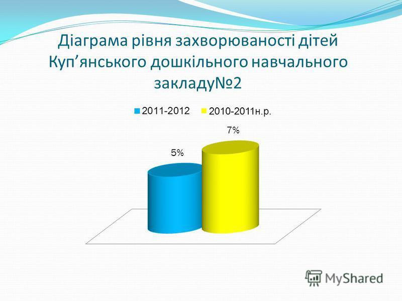 Діаграма рівня захворюваності дітей Купянського дошкільного навчального закладу2