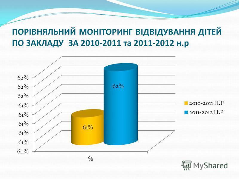 ПОРІВНЯЛЬНИЙ МОНІТОРИНГ ВІДВІДУВАННЯ ДІТЕЙ ПО ЗАКЛАДУ ЗА 2010-2011 та 2011-2012 н.р