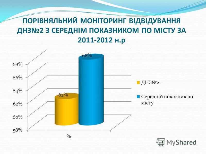 ПОРІВНЯЛЬНИЙ МОНІТОРИНГ ВІДВІДУВАННЯ ДНЗ2 З СЕРЕДНІМ ПОКАЗНИКОМ ПО МІСТУ ЗА 2011-2012 н.р