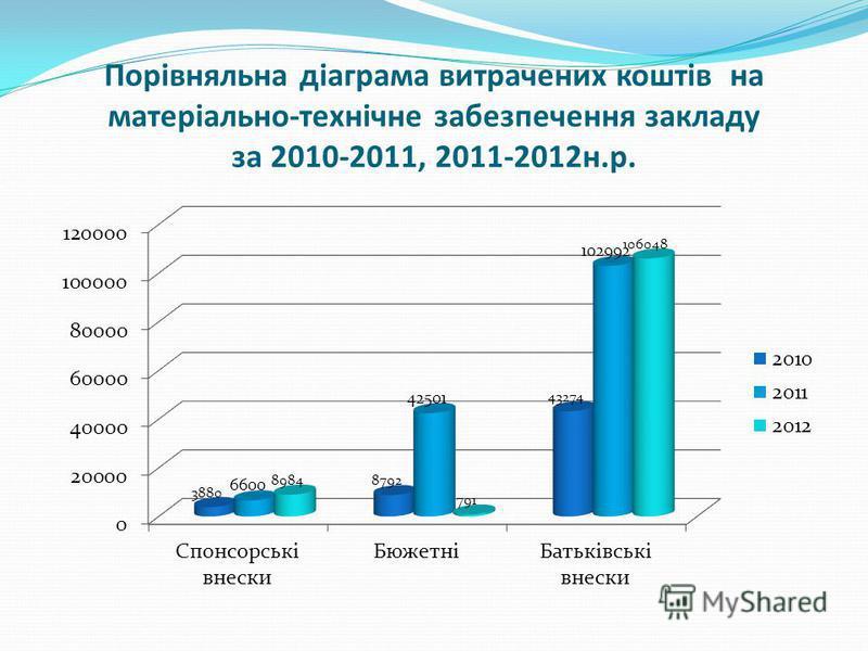 Порівняльна діаграма витрачених коштів на матеріально-технічне забезпечення закладу за 2010-2011, 2011-2012н.р.