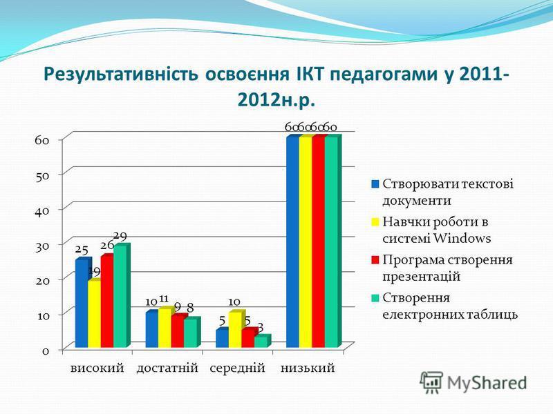 Результативність освоєння ІКТ педагогами у 2011- 2012н.р.