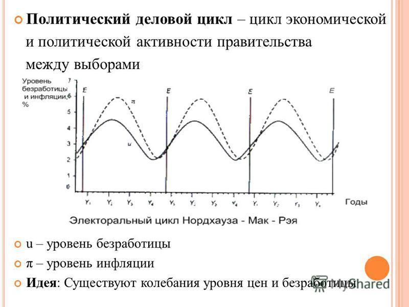 Политический деловой цикл – цикл экономической и политической активности правительства между выборами u – уровень безработицы π – уровень инфляции Идея: Существуют колебания уровня цен и безработицы