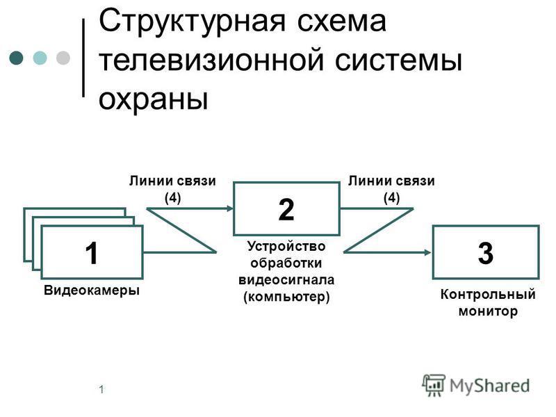 1 Контрольный монитор 2 3 Структурная схема телевизионной системы охраны Видеокамеры Устройство обработки видеосигнала (компьютер) 1 Линии связи (4)