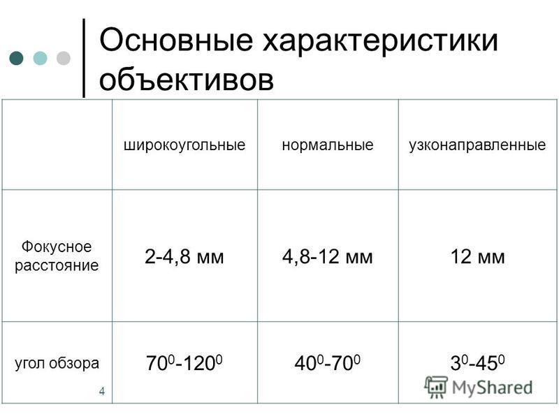 4 Основные характеристики объективов широкоугольные нормальные узконаправленные Фокусное расстояние 2-4,8 мм 4,8-12 мм 12 мм угол обзора 70 0 -120 0 40 0 -70 0 3 0 -45 0