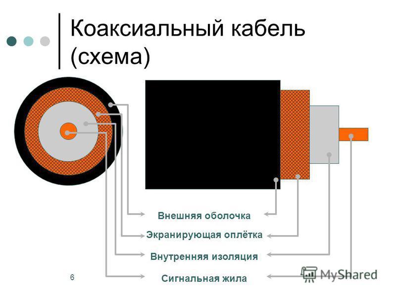 6 Коаксиальный кабель (схема) Внешняя оболочка Экранирующая оплётка Внутренняя изоляция Сигнальная жила