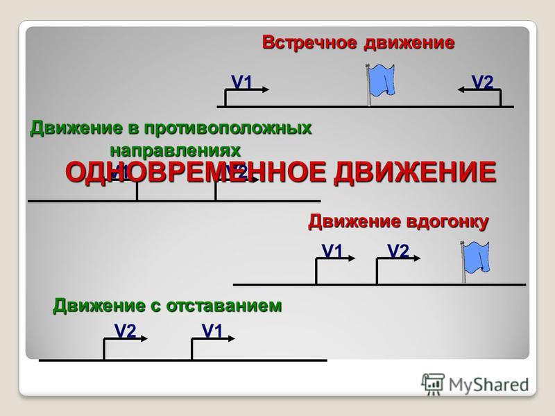 V1V2 Встречное движение V1V2 Движение в противоположных направлениях V1V2 Движение вдогонку V1V2 Движение с отставанием ОДНОВРЕМЕННОЕ ДВИЖЕНИЕ