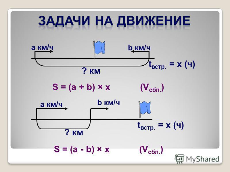 ? км b км/ч a км/ч t встр. = x (ч) S = (a + b) × x (V сбл. ) S = (a - b) × x (V сбл. ) a км/ч t встр. = x (ч) b км/ч ? км