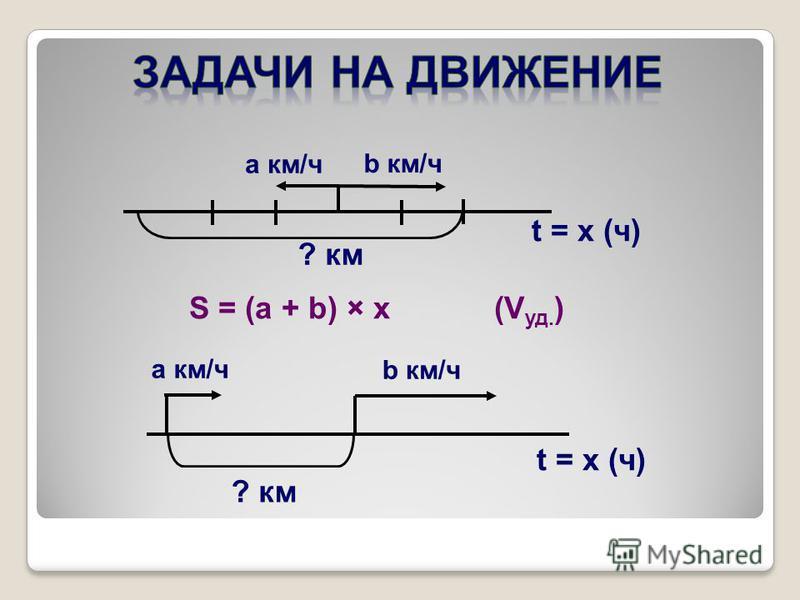 b км/ч a км/ч t = x (ч) S = (a + b) × x (V уд. ) a км/ч b км/ч ? км t = x (ч)