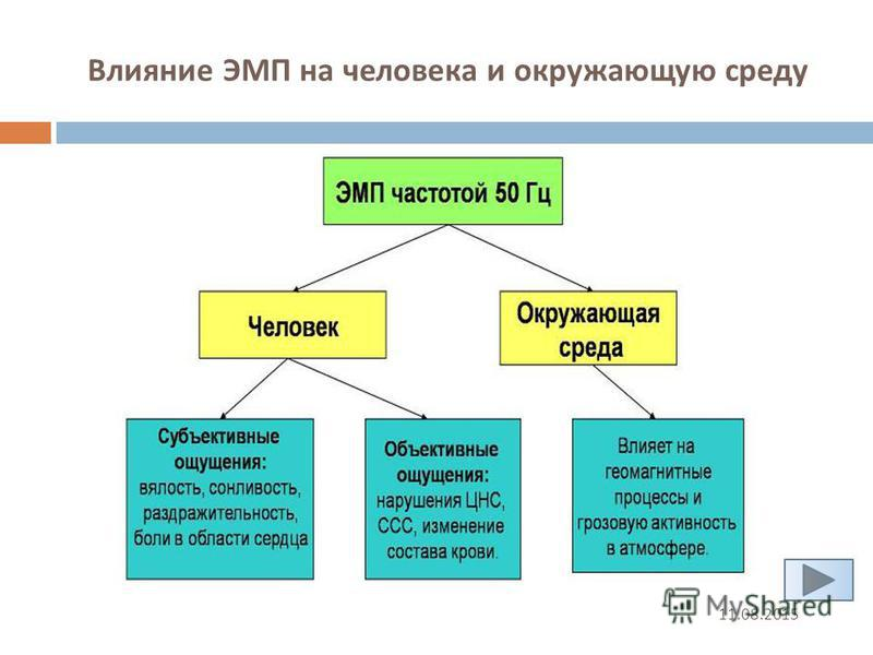 Влияние ЭМП на человека и окружающую среду 11.08.2015