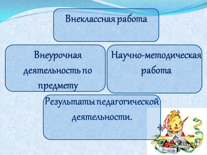 Внеурочная деятельность по предмету Внеклассная работа Научно-методическая работа Результаты педагогической деятельности.