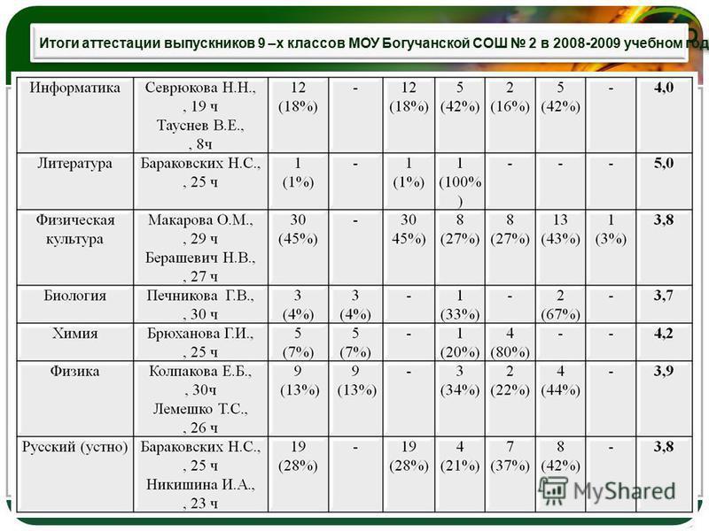 LOGO Итоги аттестации выпускников 9 –х классов МОУ Богучанской СОШ 2 в 2008-2009 учебном году