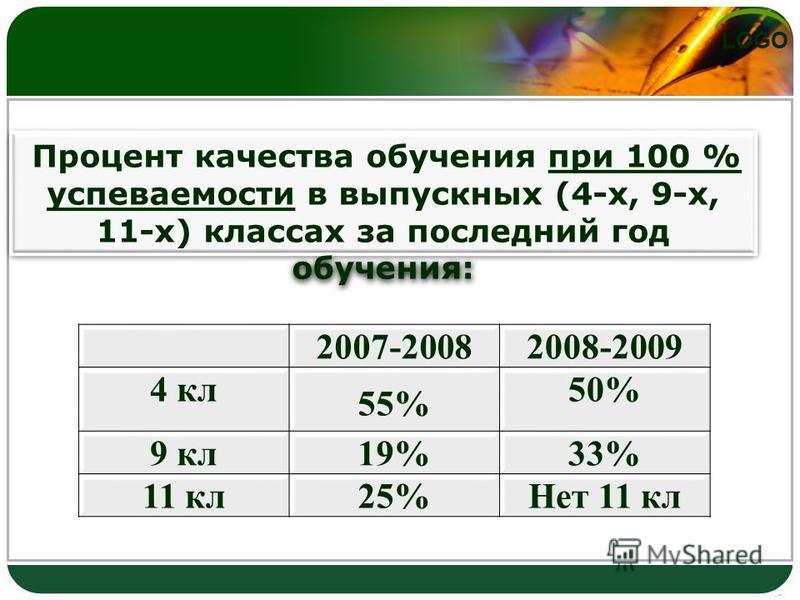 LOGO Процент качества обучения при 100 % успеваемости в выпускных (4-х, 9-х, 11-х) классах за последний год обучения: 2007-20082008-2009 4 кл 55% 50% 9 кл 19%33% 11 кл 25%Нет 11 кл