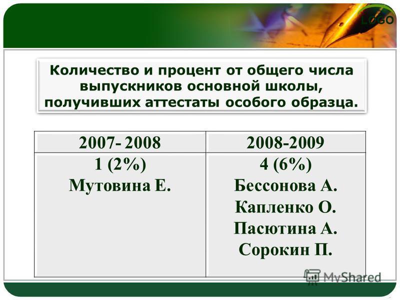 LOGO Количество и процент от общего числа выпускников основной школы, получивших аттестаты особого образца. 2007- 20082008-2009 1 (2%) Мутовина Е. 4 (6%) Бессонова А. Капленко О. Пасютина А. Сорокин П.