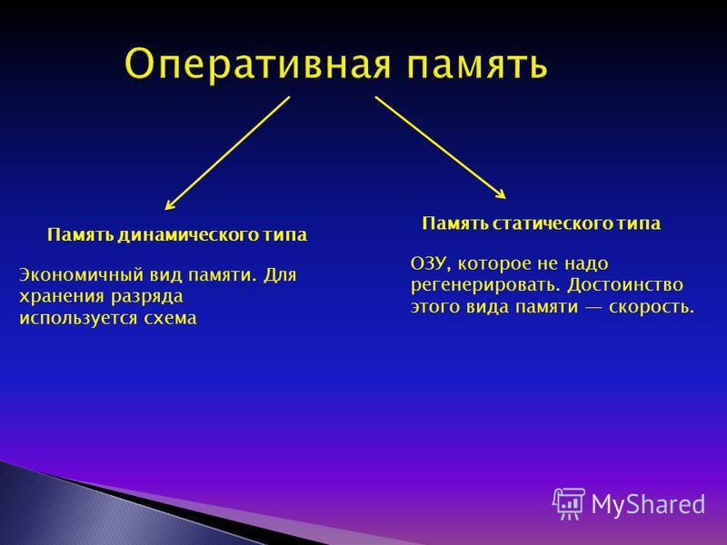 Память динамического типа Память статического типа Экономичный вид памяти. Для хранения разряда используется схема ОЗУ, которое не надо регенерировать. Достоинство этого вида памяти скорость.