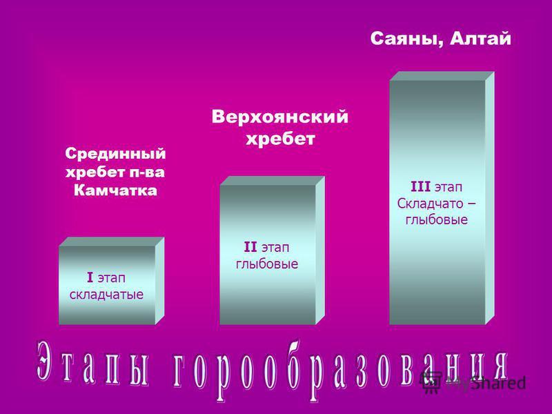 I этап складчатые II этап глыбовые III этап Складчато – глыбовые Срединный хребет п-ва Камчатка Верхоянский хребет Саяны, Алтай