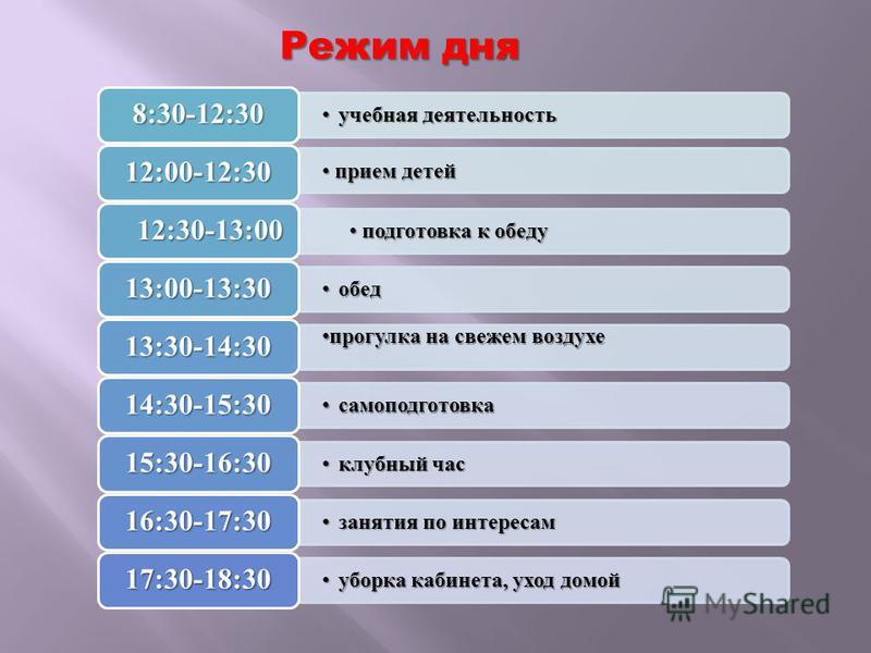Режим дня учебная деятельность учебная деятельность 8:30-12:30 прием детей прием детей 12:00-12:30 подготовка к обеду подготовка к обеду 12:30-13:00 обед обед 13:00-13:30 прогулка на свежем воздухе 13:30-14:30 самоподготовка самоподготовка 14:30-15:3