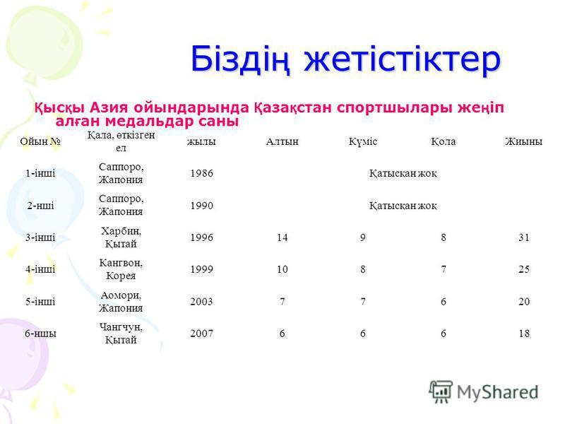 2011 жыл ғ ы Азиада ойындарында 12 спорт т ү рі бойынша жарыста 59 медаль комплектісі ойналатын болады