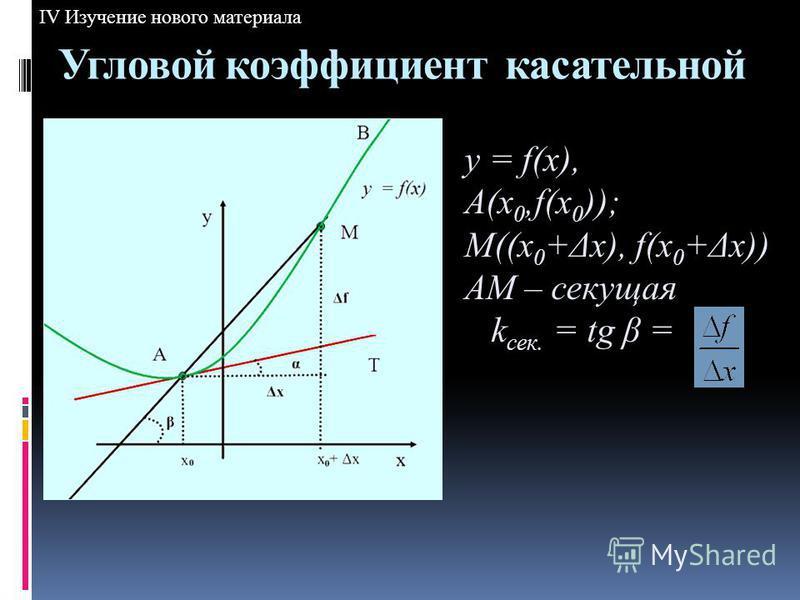 y = f(x), A(x 0,f(x 0 )); M((x 0 +Δx), f(x 0 +Δx)) AM – секущая k сек. = tg β = Угловой коэффициент кассательной IV Изучение нового материала