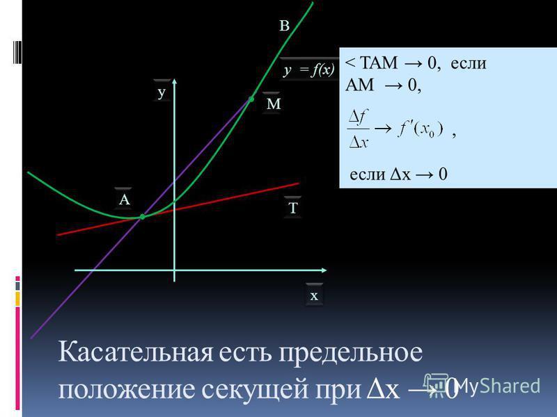 x x y y y = f(х) A A B M M T T < TAM 0, если АМ 0,, если Δх 0 Касательная есть предельное положение секущей при Δх 0