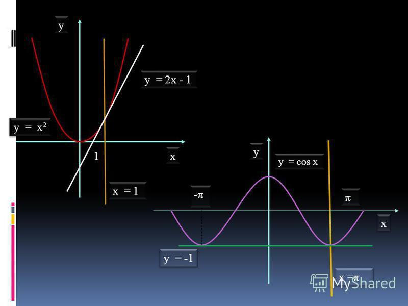 1 1 y = -1 x x y y y = cos x -π π π x x y y y = x 2 х = 1 y = 2 х - 1 х =π