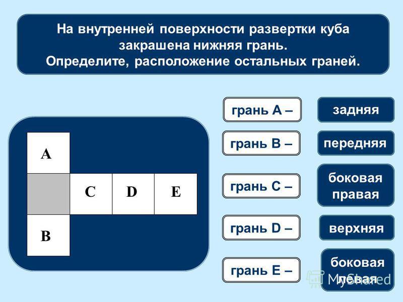 На внутренней поверхности развертки куба закрашена нижняя грань. Определите, расположение остальных граней. грань A – боковая правая верхняя боковая левая задняя передняя грань B – грань C – грань D – грань E – A B CDE