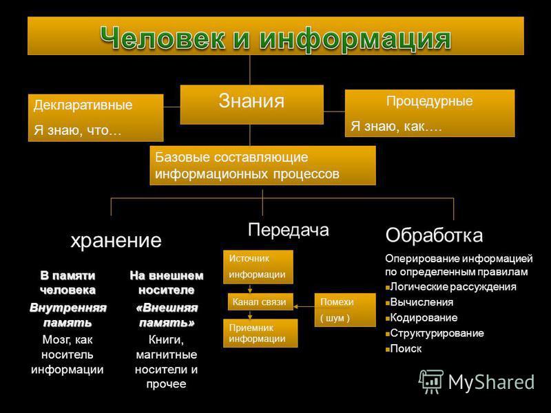 Знания Декларативные Я знаю, что… Декларативные Я знаю, что… Процедурные Я знаю, как…. Процедурные Я знаю, как…. Базовые составляющие информационных процессов хранение В памяти человека Внутренняя память Мозг, как носитель информации На внешнем носит