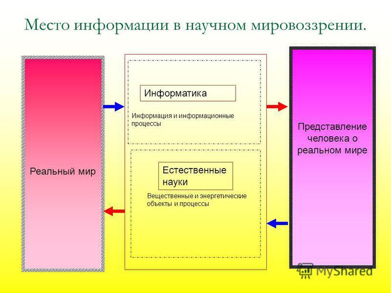 Место информации в научном мировоззрении. Реальный мир Представление человека о реальном мире Информатика Естественные науки Информация и информационные процессы Вещественные и энергетические объекты и процессы