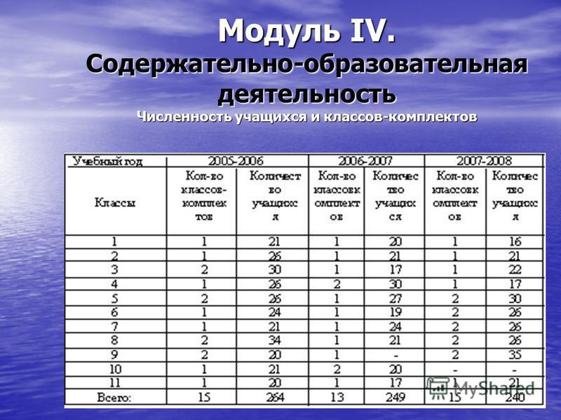 Модуль IV. Содержательно-образовательная деятельность Численность учащихся и классов-комплектов
