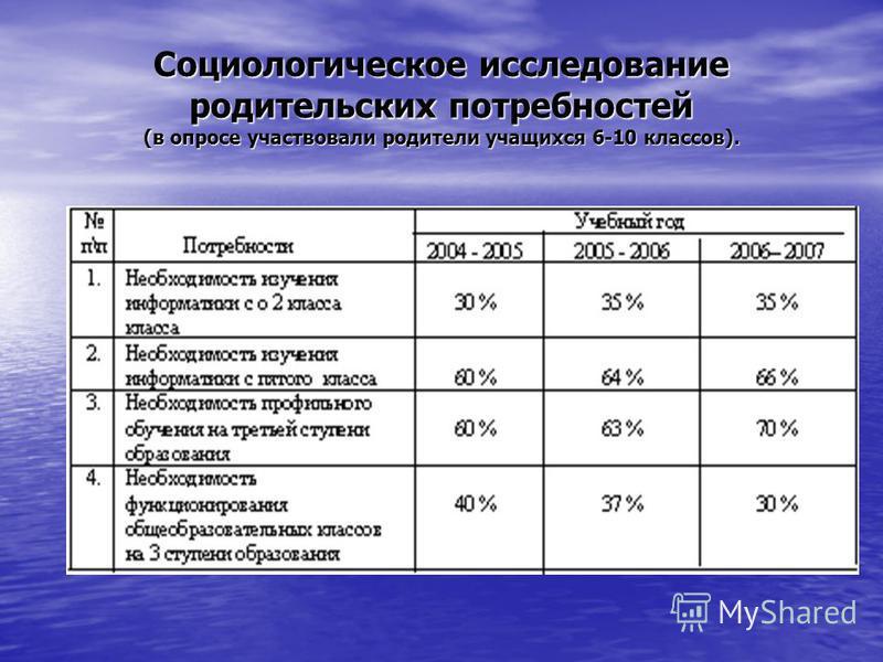 Социологическое исследование родительских потребностей (в опросе участвовали родители учащихся 6-10 классов).