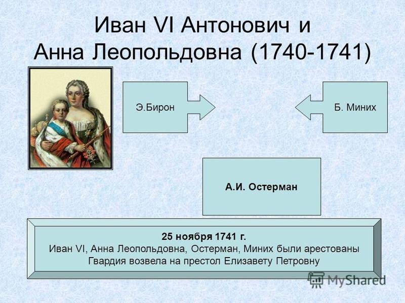 Иван VI Антонович и Анна Леопольдовна (1740-1741) Э.БиронБ. Миних А.И. Остерман 25 ноября 1741 г. Иван VI, Анна Леопольдовна, Остерман, Миних были арестованы Гвардия возвела на престол Елизавету Петровну