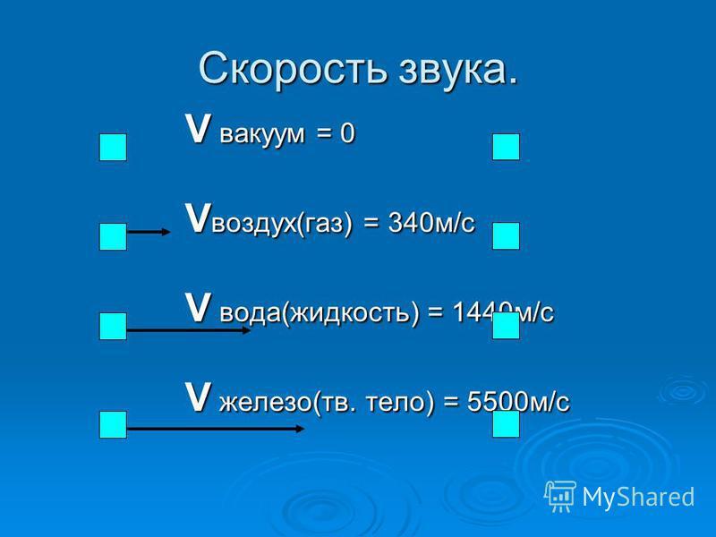 Скорость звука. V вакуум = 0 V воздух(газ) = 340 м/с V вода(жидкость) = 1440 м/с V железо(тв. тело) = 5500 м/с